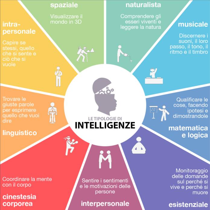 tipi di intelligenza