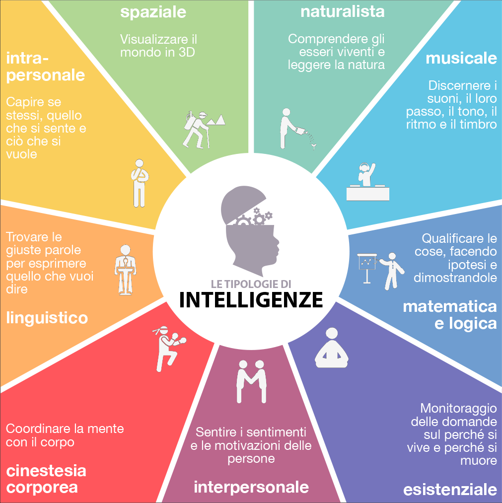 tipi di intelligenza
